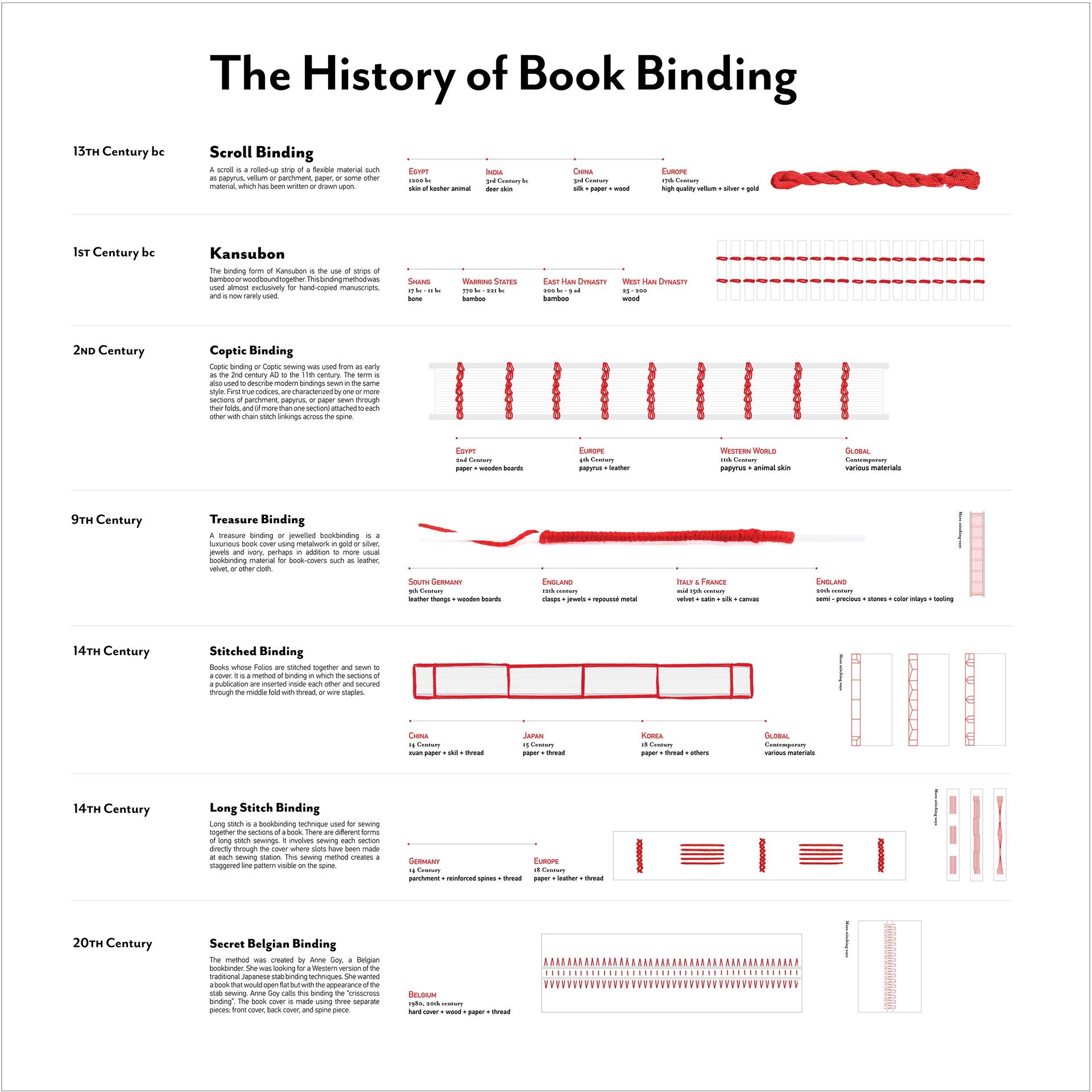 infographic geschiedenis boekbinden tijdlijn