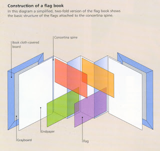 Bookcraft tekening flagbook